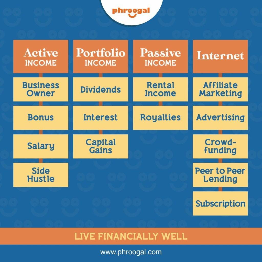Passive Income Active Income Portfolio Income phroogal