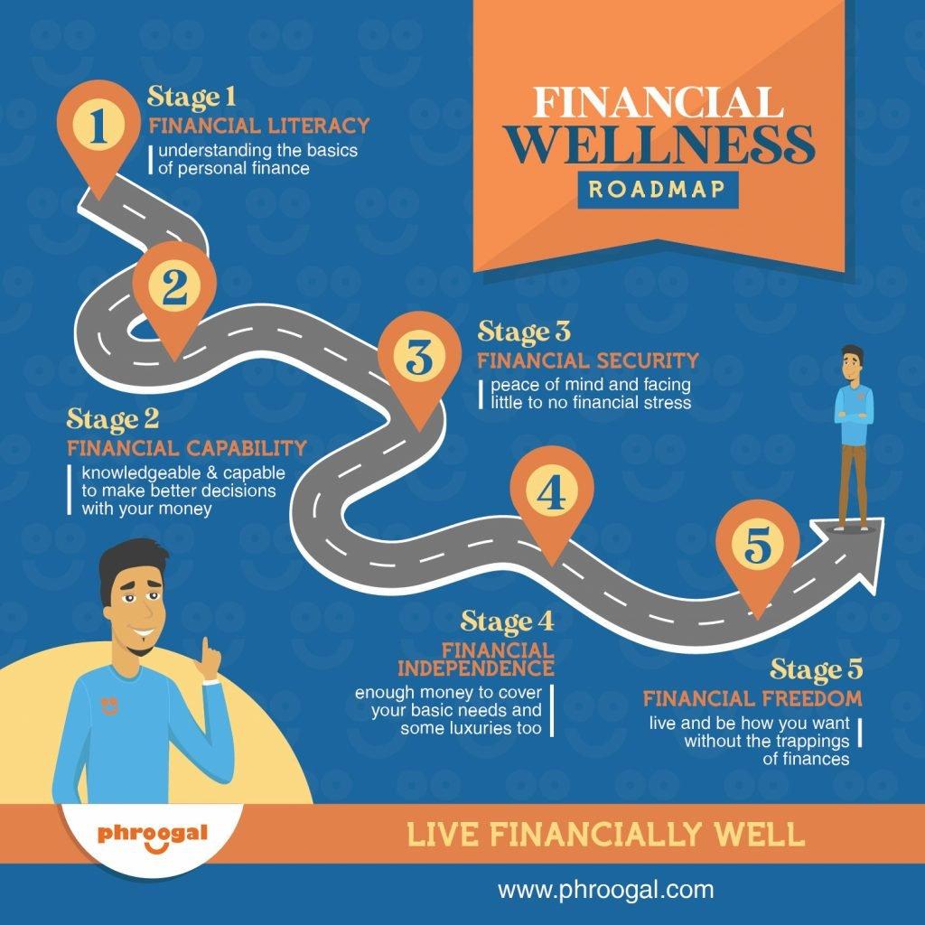 phroogal-financial-wellness-roadmap